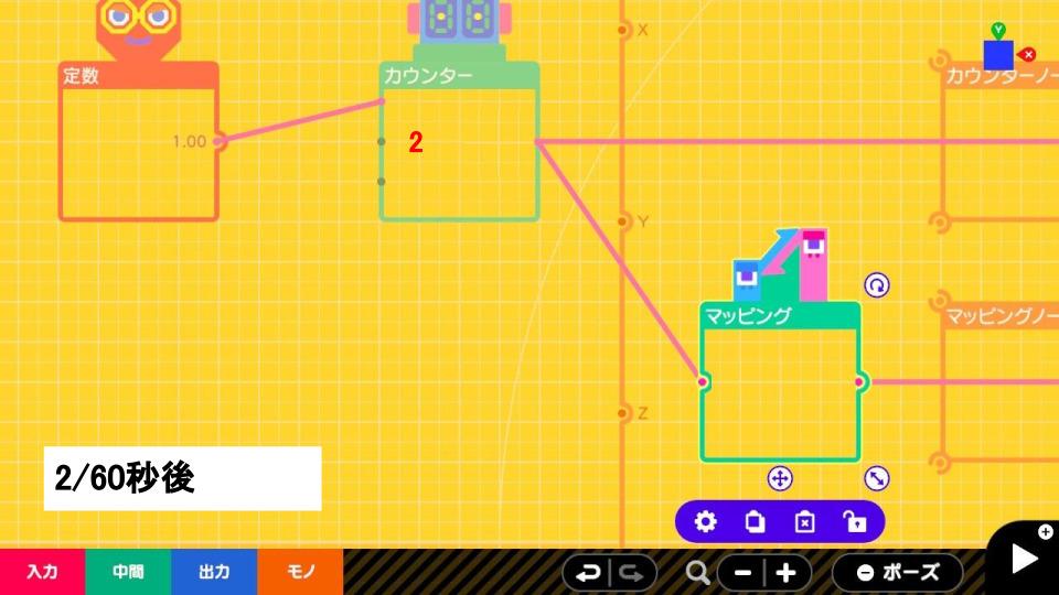 定数ノードンが渡した1をカウンターノードンが受け取り、カウンターが2になります。